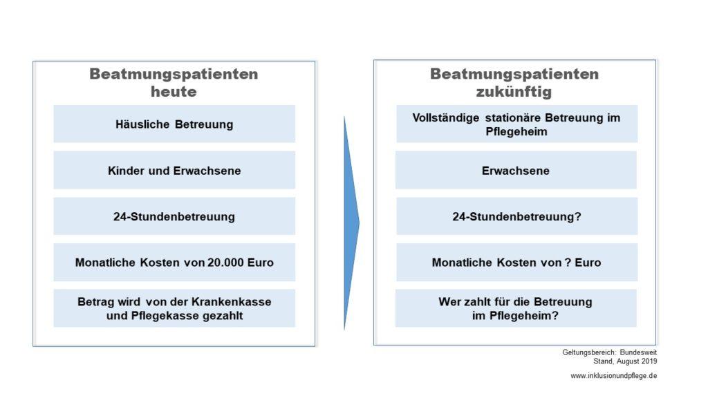 Grafik Situation der Beatmungspatienten heute und zukünftig aus Sicht des Gesetzesentwurfs von Herrn Spahn