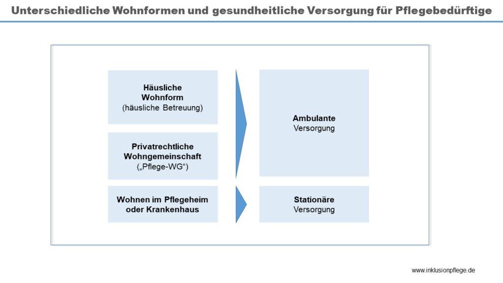 Unterschiedliche Wohnformen und gesundheitliche Versorgung für Pflegebedürftige, ambulante Versorgung und stationäre Versorgung